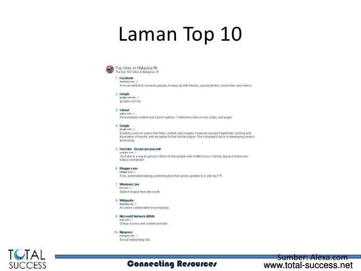 Laman Top 10                         Sumber: Alexa.comConnecting Resources   www.total-success.net