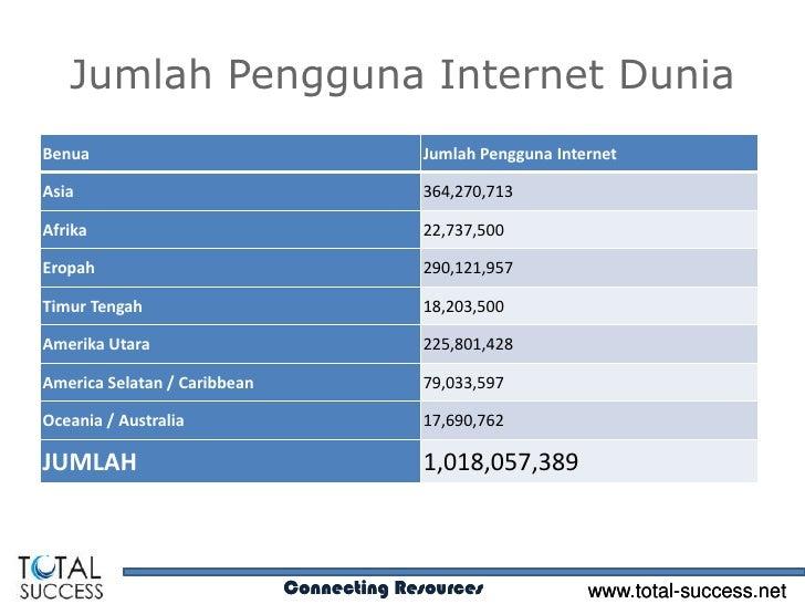 Jumlah Pengguna Internet DuniaBenua                                      Jumlah Pengguna InternetAsia                     ...