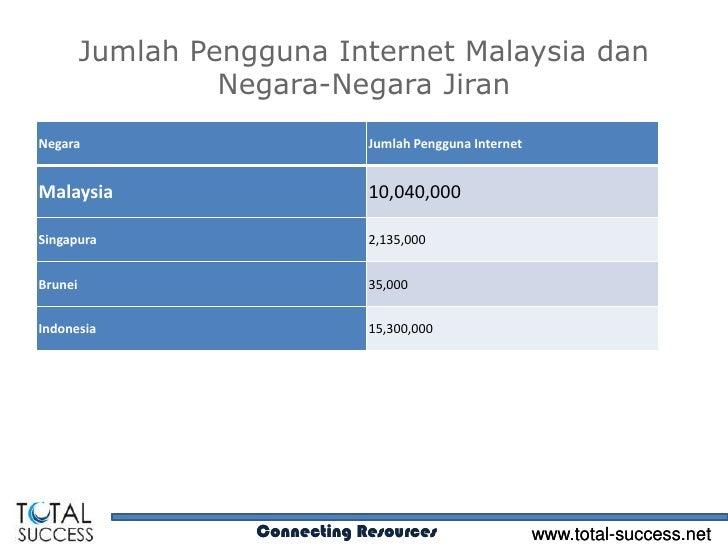 Jumlah Pengguna Internet Malaysia dan                  Negara-Negara JiranNegara                          Jumlah Pengguna ...