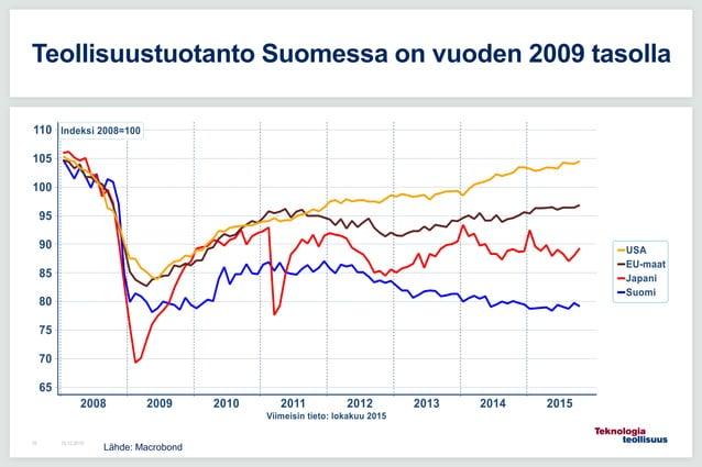 16.12.201510 Teollisuustuotanto Suomessa on vuoden 2009 tasolla Lähde: Macrobond