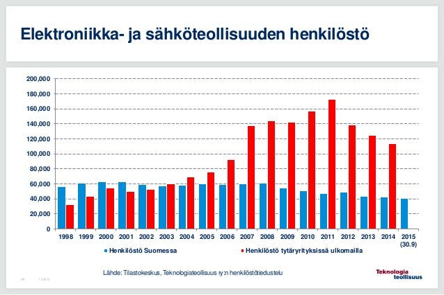 7.5.2015106 Elektroniikka- ja sähköteollisuuden henkilöstö 0 20,000 40,000 60,000 80,000 100,000 120,000 140,000 160,000 1...