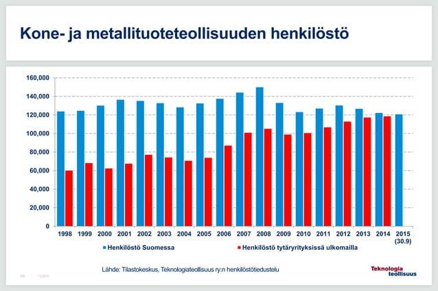 7.5.2015108 Kone- ja metallituoteteollisuuden henkilöstö 0 20,000 40,000 60,000 80,000 100,000 120,000 140,000 160,000 199...