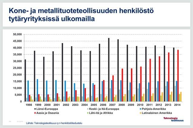 16.12.2015109 Kone- ja metallituoteteollisuuden henkilöstö tytäryrityksissä ulkomailla 0 5,000 10,000 15,000 20,000 25,000...