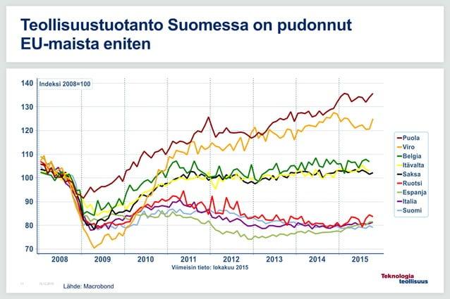16.12.201511 Teollisuustuotanto Suomessa on pudonnut EU-maista eniten Lähde: Macrobond