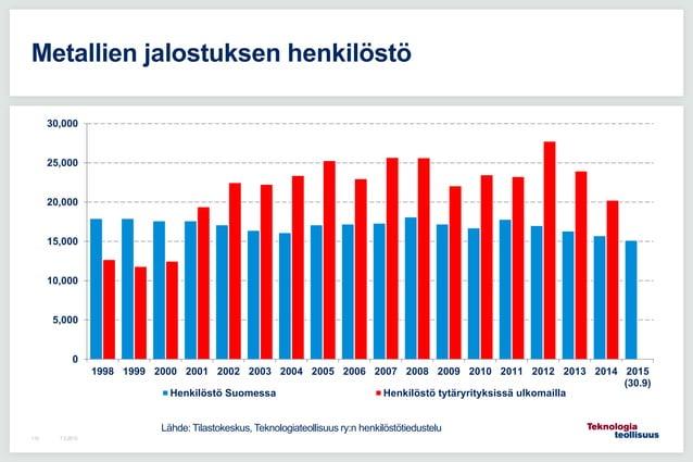 7.5.2015110 Metallien jalostuksen henkilöstö 0 5,000 10,000 15,000 20,000 25,000 30,000 1998 1999 2000 2001 2002 2003 2004...