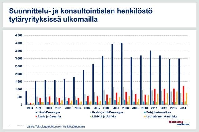 16.12.2015113 Suunnittelu- ja konsultointialan henkilöstö tytäryrityksissä ulkomailla 0 500 1,000 1,500 2,000 2,500 3,000 ...