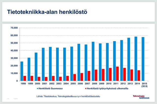 7.5.2015114 Tietotekniikka-alan henkilöstö 0 10,000 20,000 30,000 40,000 50,000 60,000 70,000 1998 1999 2000 2001 2002 200...