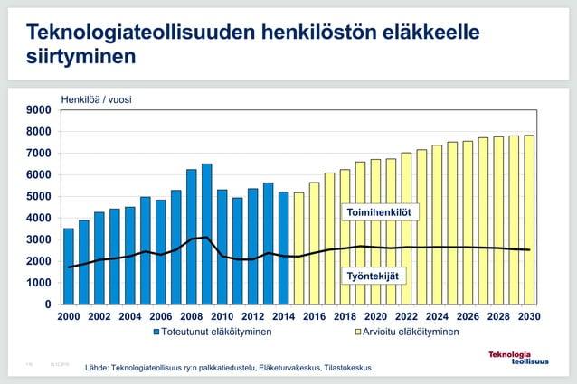 Teknologiateollisuuden henkilöstön eläkkeelle siirtyminen 0 1000 2000 3000 4000 5000 6000 7000 8000 9000 2000 2002 2004 20...