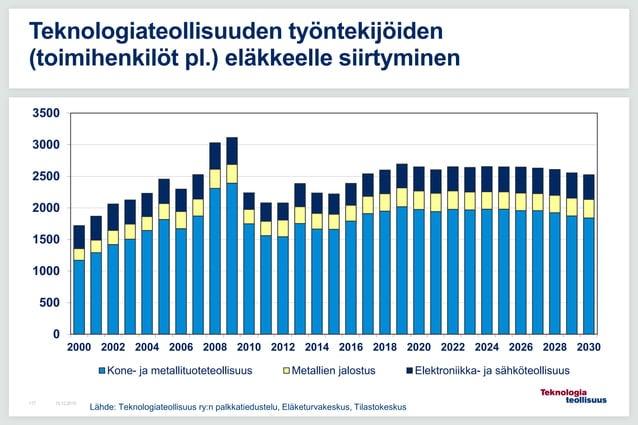 16.12.2015117 Teknologiateollisuuden työntekijöiden (toimihenkilöt pl.) eläkkeelle siirtyminen 0 500 1000 1500 2000 2500 3...