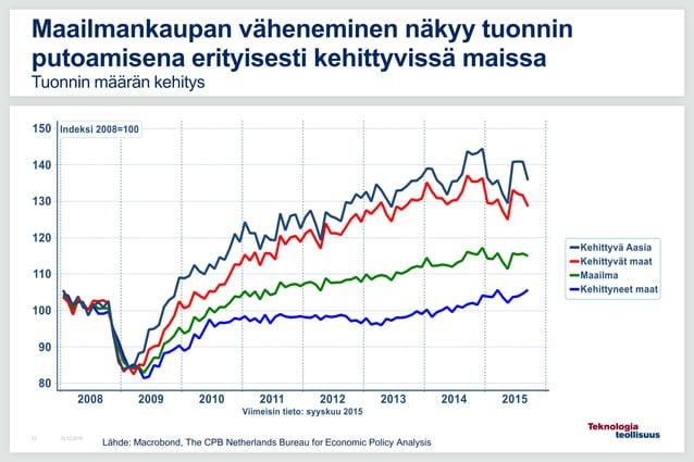16.12.201513 Maailmankaupan väheneminen näkyy tuonnin putoamisena erityisesti kehittyvissä maissa Tuonnin määrän kehitys L...