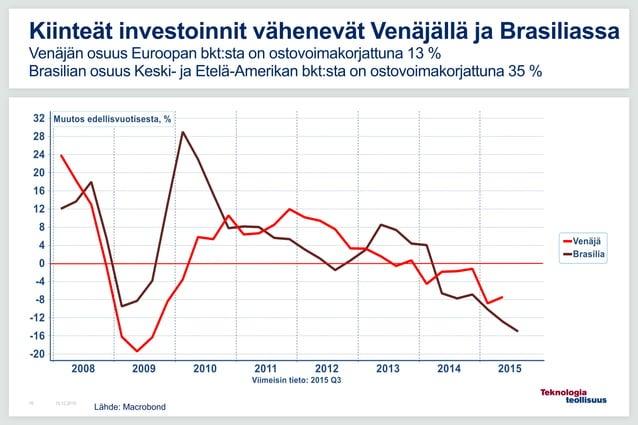 16.12.201516 Kiinteät investoinnit vähenevät Venäjällä ja Brasiliassa Venäjän osuus Euroopan bkt:sta on ostovoimakorjattun...