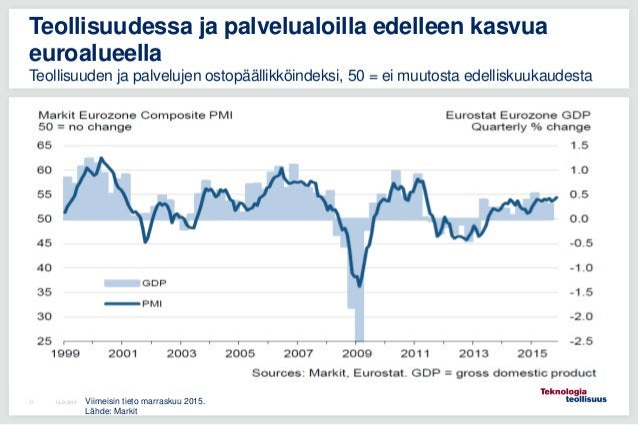 16.12.201517 Teollisuudessa ja palvelualoilla edelleen kasvua euroalueella Teollisuuden ja palvelujen ostopäällikköindeksi...