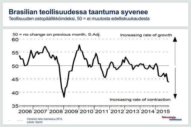 16.12.201520 Brasilian teollisuudessa taantuma syvenee Teollisuuden ostopäällikköindeksi, 50 = ei muutosta edelliskuukaude...