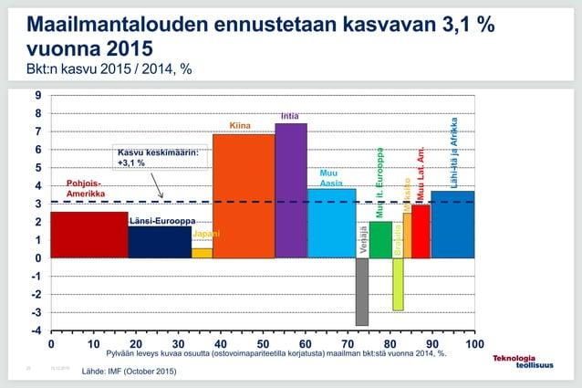 16.12.201525 Maailmantalouden ennustetaan kasvavan 3,1 % vuonna 2015 Bkt:n kasvu 2015 / 2014, % Lähde: IMF (October 2015) ...