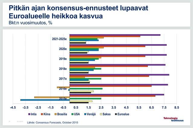 16.12.201527 Pitkän ajan konsensus-ennusteet lupaavat Euroalueelle heikkoa kasvua Bkt:n vuosimuutos, % Lähde: Consensus Fo...