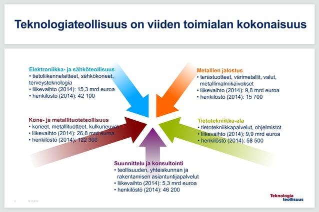 16.12.20153 Teknologiateollisuus on viiden toimialan kokonaisuus Elektroniikka- ja sähköteollisuus • tietoliikennelaitteet...