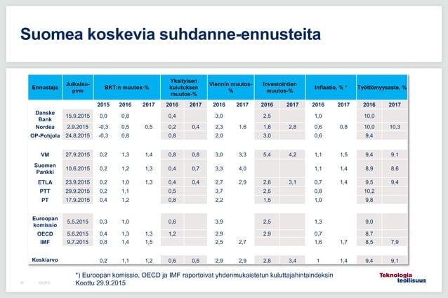 9.6.201530 Suomea koskevia suhdanne-ennusteita Ennustaja Julkaisu- pvm BKT:n muutos-% Yksityisen kulutuksen muutos-% Vienn...