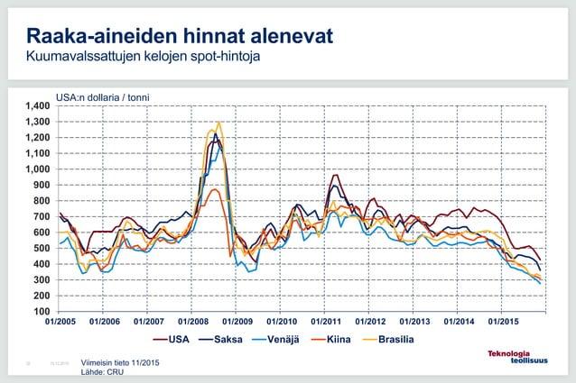 16.12.201532 Raaka-aineiden hinnat alenevat Kuumavalssattujen kelojen spot-hintoja 100 200 300 400 500 600 700 800 900 1,0...