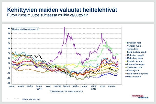 16.12.201533 Kehittyvien maiden valuutat heittelehtivät Euron kurssimuutos suhteessa muihin valuuttoihin Lähde: Macrobond