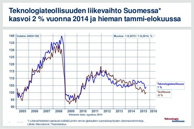 16.12.201536 Teknologiateollisuuden liikevaihto Suomessa* kasvoi 2 % vuonna 2014 ja hieman tammi-elokuussa *) Liikevaihtot...