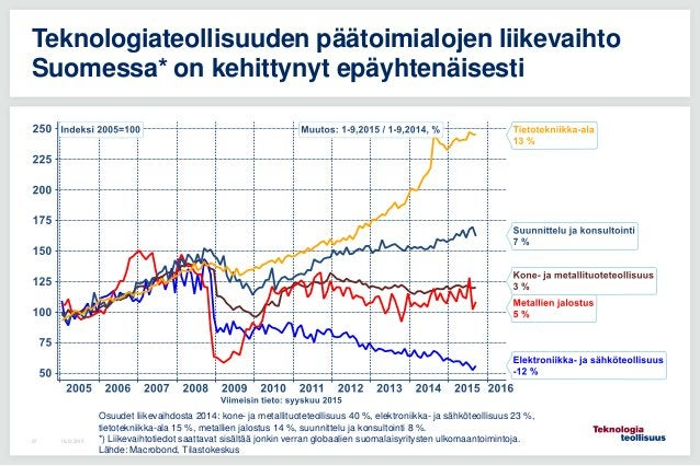 16.12.201537 Teknologiateollisuuden päätoimialojen liikevaihto Suomessa* on kehittynyt epäyhtenäisesti Osuudet liikevaihdo...