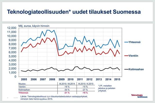 12.6.201538 Teknologiateollisuuden* uudet tilaukset Suomessa 0 1,000 2,000 3,000 4,000 5,000 6,000 7,000 8,000 9,000 10,00...
