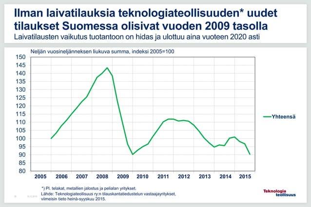 16.12.201539 Ilman laivatilauksia teknologiateollisuuden* uudet tilaukset Suomessa olisivat vuoden 2009 tasolla Laivatilau...