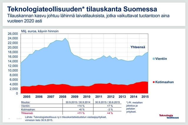 12.6.201540 Teknologiateollisuuden* tilauskanta Suomessa Tilauskannan kasvu johtuu lähinnä laivatilauksista, jotka vaikutt...