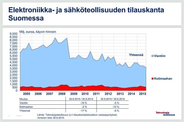 12.6.201543 Elektroniikka- ja sähköteollisuuden tilauskanta Suomessa 0 500 1,000 1,500 2,000 2,500 3,000 3,500 4,000 4,500...