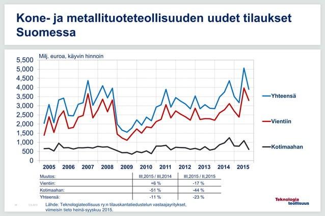 12.6.201544 Kone- ja metallituoteteollisuuden uudet tilaukset Suomessa 0 500 1,000 1,500 2,000 2,500 3,000 3,500 4,000 4,5...