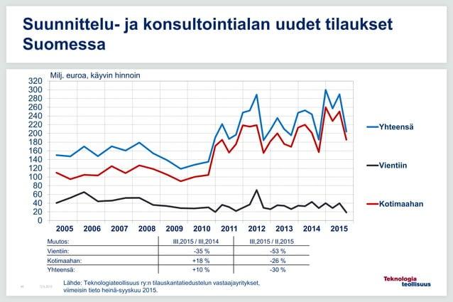 12.6.201546 Suunnittelu- ja konsultointialan uudet tilaukset Suomessa 0 20 40 60 80 100 120 140 160 180 200 220 240 260 28...