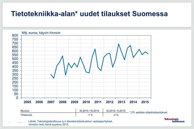 12.6.201548 Tietotekniikka-alan* uudet tilaukset Suomessa 0 50 100 150 200 250 300 350 400 450 500 550 600 650 700 750 800...