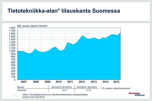 12.6.201549 Tietotekniikka-alan* tilauskanta Suomessa 0 100 200 300 400 500 600 700 800 900 1,000 1,100 1,200 1,300 1,400 ...