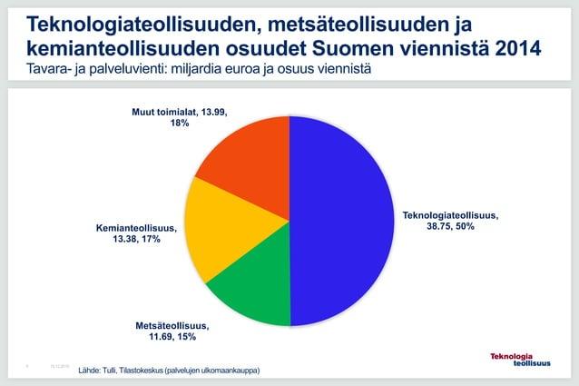 16.12.20155 Teknologiateollisuuden, metsäteollisuuden ja kemianteollisuuden osuudet Suomen viennistä 2014 Tavara- ja palve...