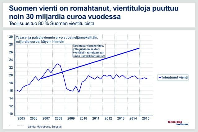 16.12.201557 Suomen vienti on romahtanut, vientituloja puuttuu noin 30 miljardia euroa vuodessa Teollisuus tuo 80 % Suomen...