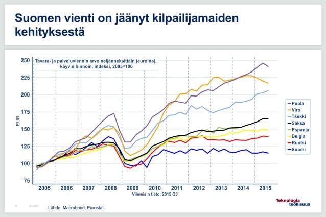16.12.201558 Suomen vienti on jäänyt kilpailijamaiden kehityksestä Lähde: Macrobond, Eurostat