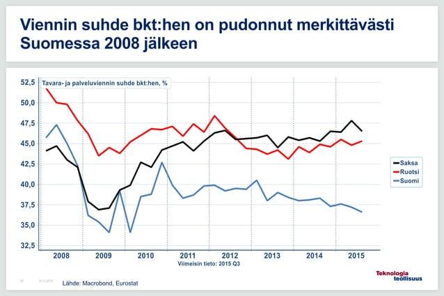 16.12.201559 Viennin suhde bkt:hen on pudonnut merkittävästi Suomessa 2008 jälkeen Lähde: Macrobond, Eurostat