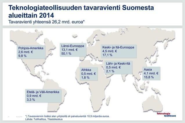 16.12.20156 Teknologiateollisuuden tavaravienti Suomesta alueittain 2014 Tavaravienti yhteensä 26,2 mrd. euroa* Pohjois-Am...