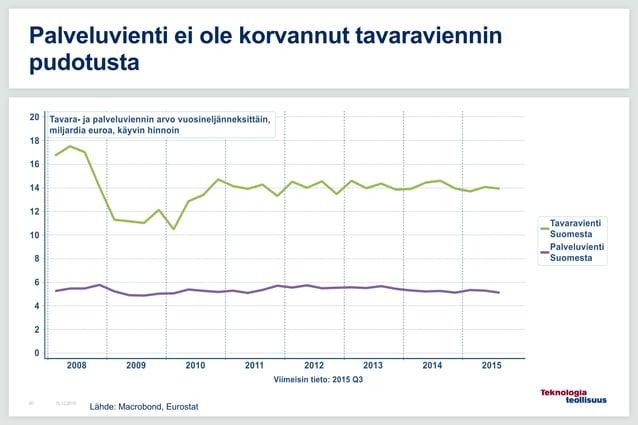 16.12.201560 Palveluvienti ei ole korvannut tavaraviennin pudotusta Lähde: Macrobond, Eurostat