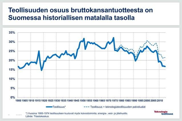 16.12.201562 Teollisuuden osuus bruttokansantuotteesta on Suomessa historiallisen matalalla tasolla 0% 5% 10% 15% 20% 25% ...