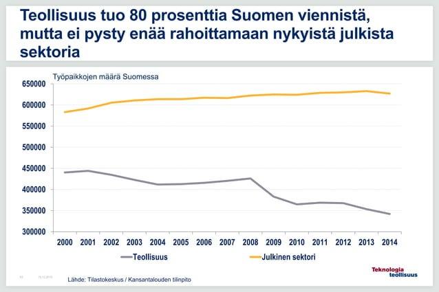 16.12.201563 Teollisuus tuo 80 prosenttia Suomen viennistä, mutta ei pysty enää rahoittamaan nykyistä julkista sektoria 30...