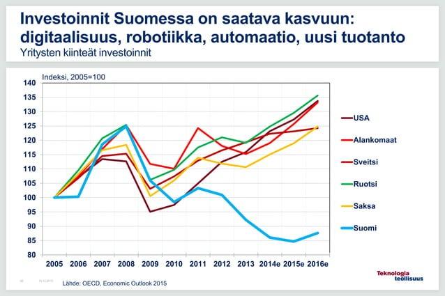 16.12.201566 Investoinnit Suomessa on saatava kasvuun: digitaalisuus, robotiikka, automaatio, uusi tuotanto Yritysten kiin...