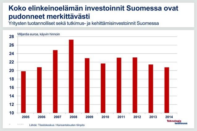 16.12.201568 Koko elinkeinoelämän investoinnit Suomessa ovat pudonneet merkittävästi Yritysten tuotannolliset sekä tutkimu...