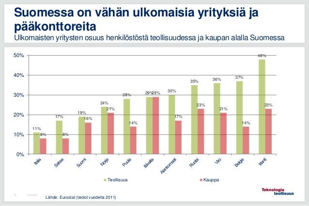 11% 17% 19% 24% 28% 29% 30% 35% 36% 37% 48% 8% 8% 16% 21% 14% 29% 17% 23% 21% 14% 23% 0% 10% 20% 30% 40% 50% Teollisuus Ka...