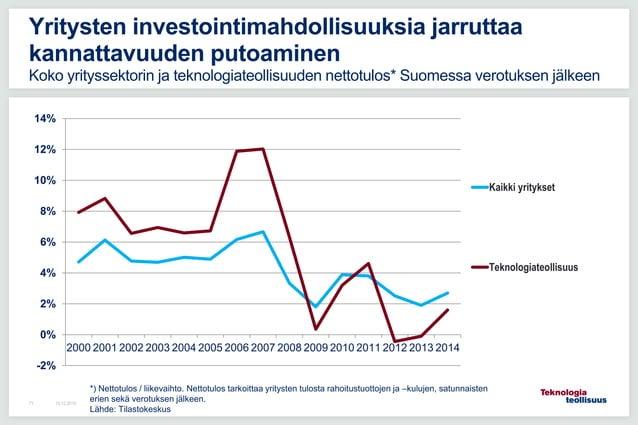 16.12.201571 Yritysten investointimahdollisuuksia jarruttaa kannattavuuden putoaminen Koko yrityssektorin ja teknologiateo...