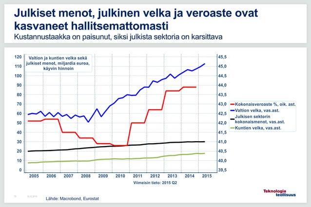 16.12.201572 Julkiset menot, julkinen velka ja veroaste ovat kasvaneet hallitsemattomasti Kustannustaakka on paisunut, sik...