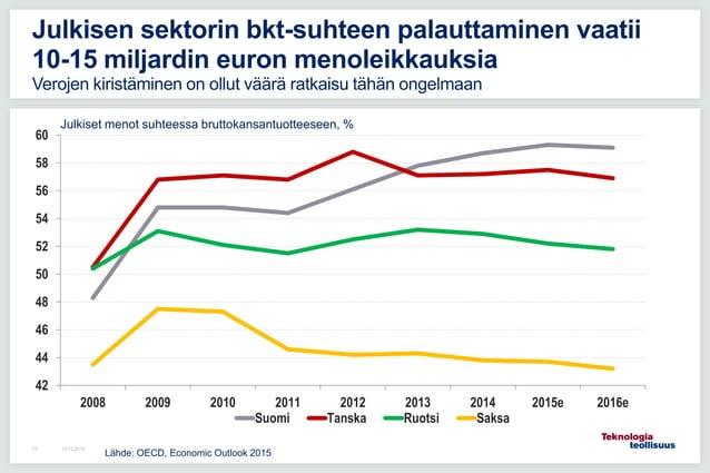 16.12.201573 Julkisen sektorin bkt-suhteen palauttaminen vaatii 10-15 miljardin euron menoleikkauksia Verojen kiristäminen...