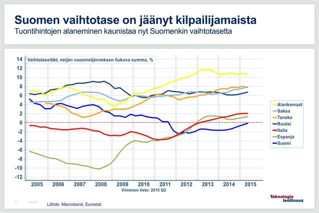 16.12.201574 Suomen vaihtotase on jäänyt kilpailijamaista Tuontihintojen alaneminen kaunistaa nyt Suomenkin vaihtotasetta ...