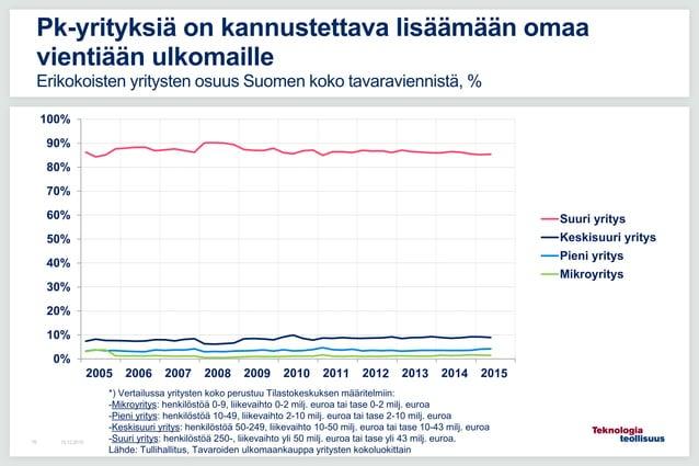 0% 10% 20% 30% 40% 50% 60% 70% 80% 90% 100% Suuri yritys Keskisuuri yritys Pieni yritys Mikroyritys 16.12.201576 Pk-yrityk...
