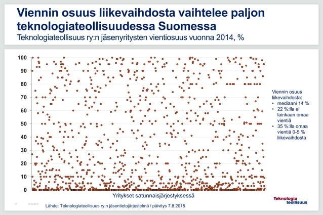 0 10 20 30 40 50 60 70 80 90 100 16.12.201577 Viennin osuus liikevaihdosta vaihtelee paljon teknologiateollisuudessa Suome...